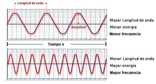 longitud de onda Brigzen